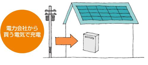 電力会社から買う電気で充電