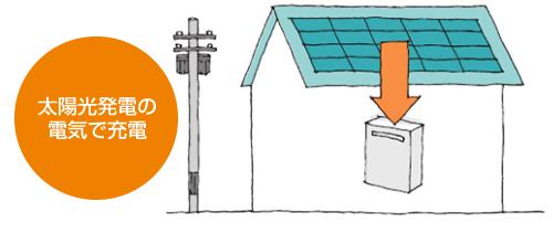 太陽光発電の電気で充電