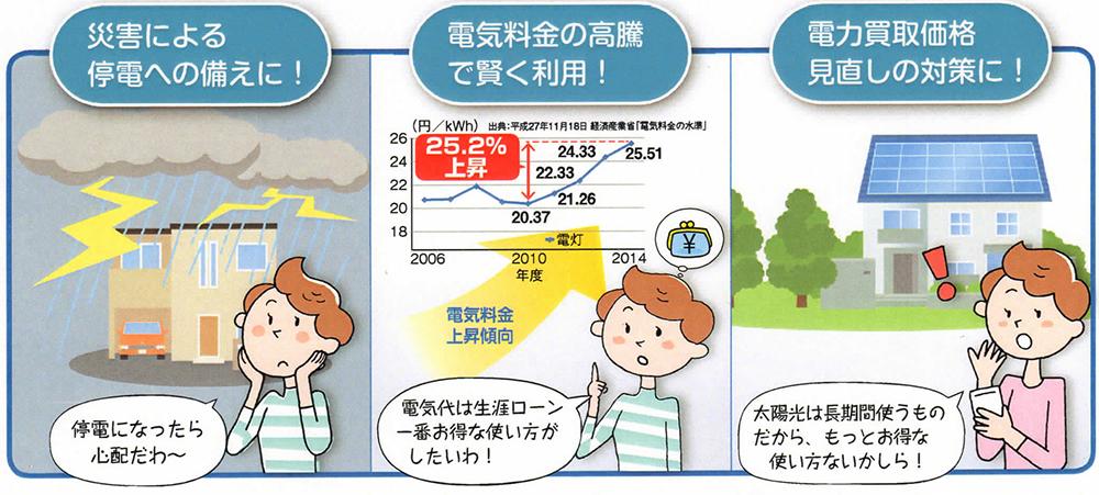 ・災害などによる停電への備えに!・電気料金の高騰に・電力買取価格見直しの対策に!