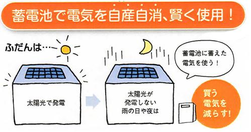 蓄電池で電気を自産自消、かしこく使用!