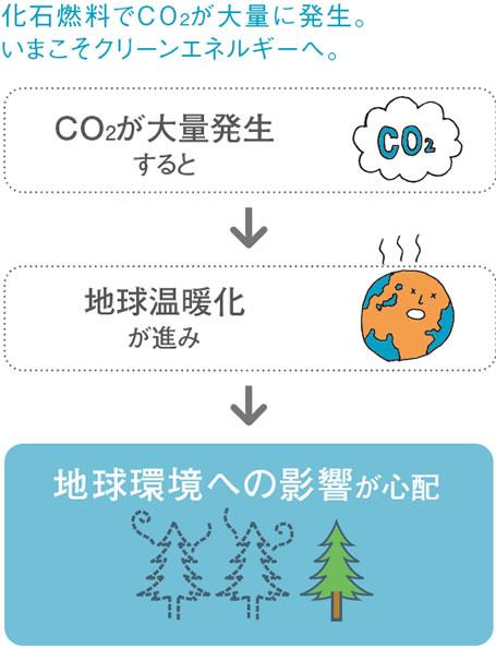 化石燃料でCO2が大量に発生。いまこそクリーンエネルギーへ