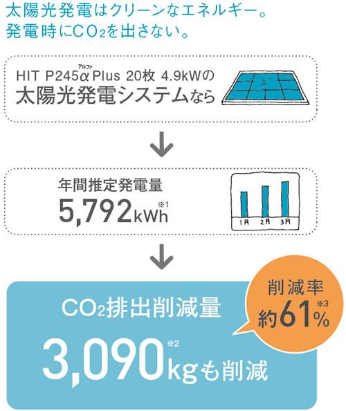 太陽光発電はクリーンなエネルギー。発電時にCO2をださいない。