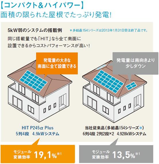 コンパクト&[ハイパワー」面積の限られた屋根でたっぷり発電!
